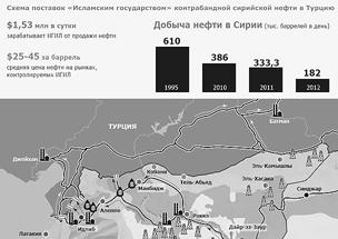 Схема поставок ИГ сирийской нефти в Турцию