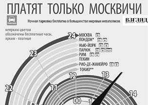 В большинстве мировых мегаполисов парковка ночью бесплатна - но только не в Москве