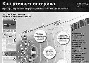 Волны информационных атак западных СМИ на Россию