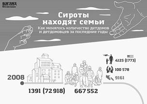 В России снижается количество детдомов и детдомовцев