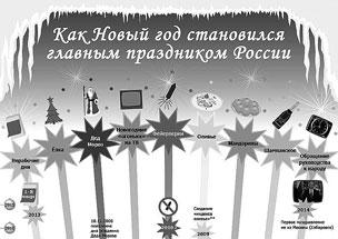 Как в России росла важность празднования Нового года (инфографика)