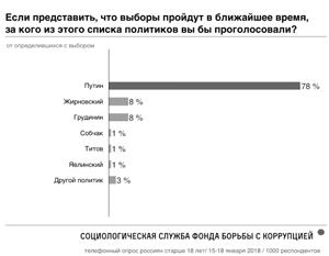 Фонд Навального предсказал уверенную победу Путина в первом туре
