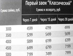 Дворкович пообещал разобраться с жалобой на кредит под 2771% годовых