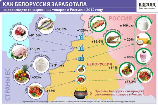 Как Белоруссия зарабатывает на российских санкциях