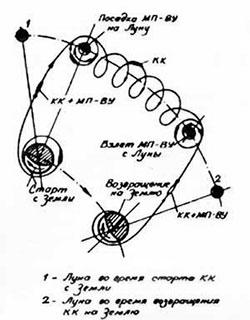 Схема Кондратюка (фото: Public domain)