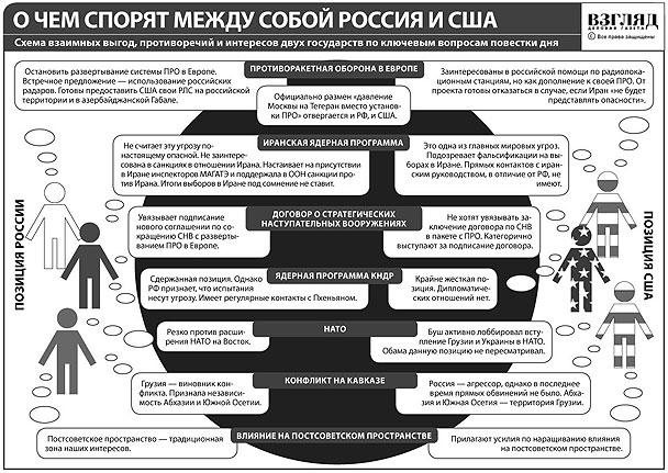 О чем спорят между собой Россия и США (нажмите, чтобы увеличить)