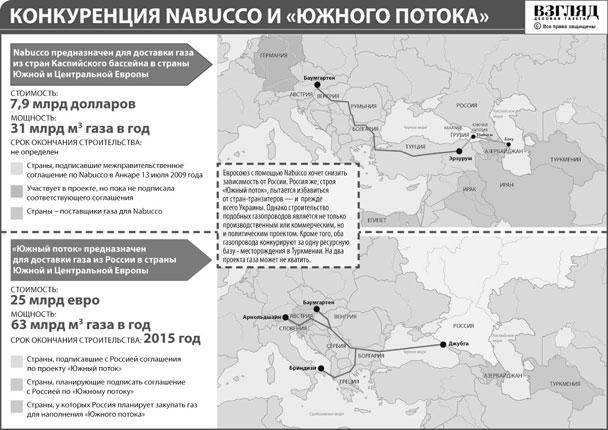 Конкуренция Nabucco и «Южного потока» (нажмите, чтобы увеличить)