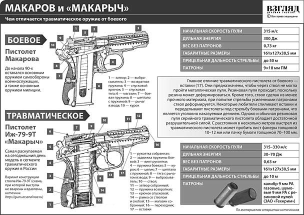Чем отличается травматическое оружие от боевого (нажмите, чтобы увеличить)