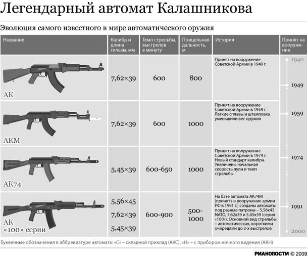 Эволюция автомата Калашникова (нажмите, чтобы увеличить)