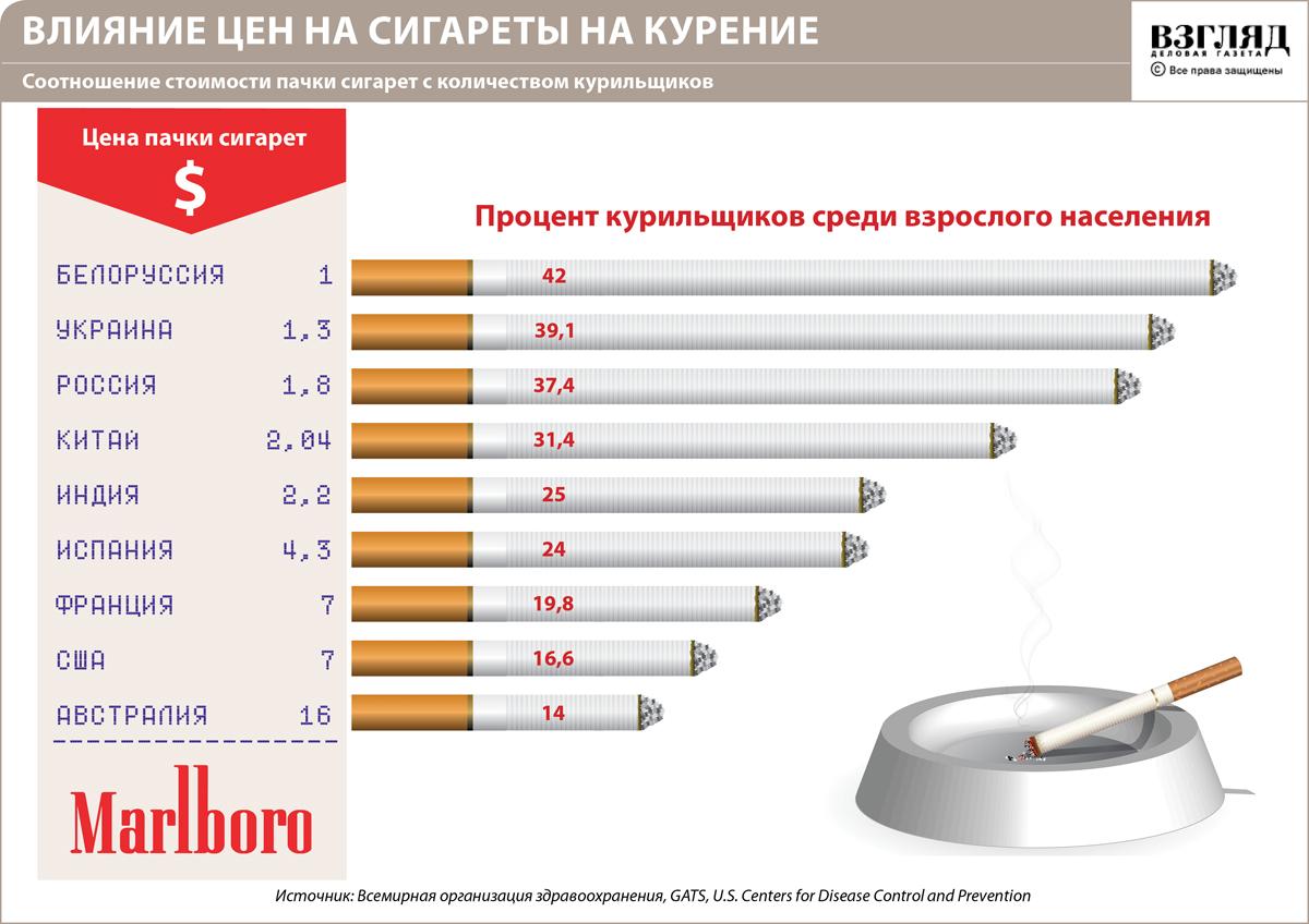 Ростом цен на табачные изделия сигареты опт белгород цены
